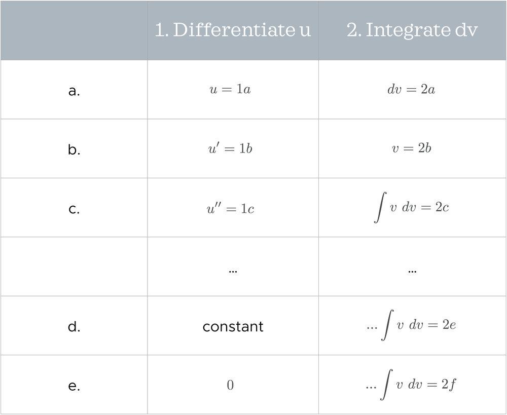 Table showing general flow of tabular integration.jpeg
