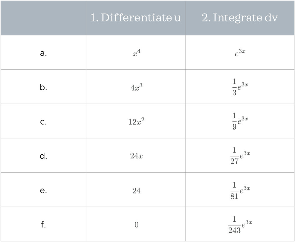 Tabular integration for the product of a power function and an exponential function.jpeg