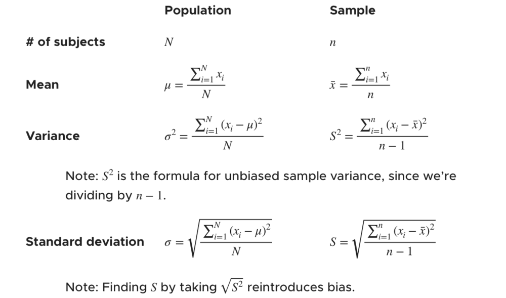 summary table of mean, variance, and standard deviation formulas
