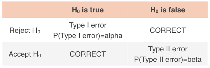 Table of Type I and Type II errors