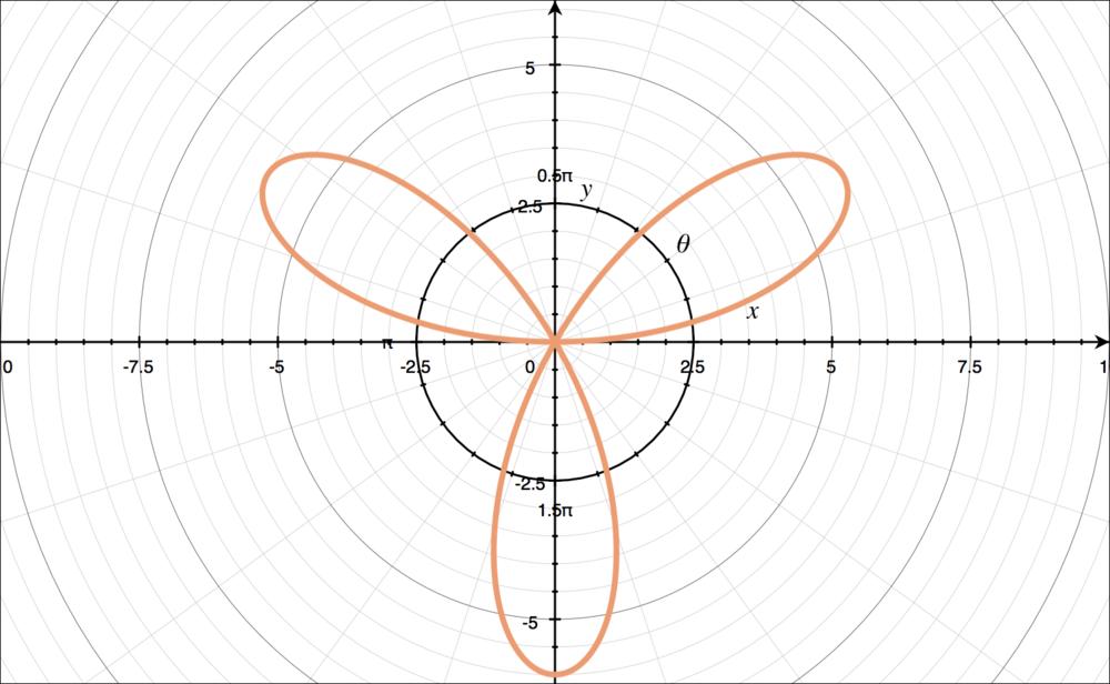 Sketch of the polar curve