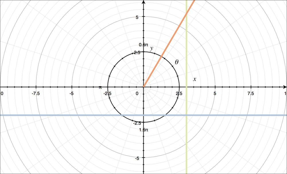 Graph of lines in polar coordinates