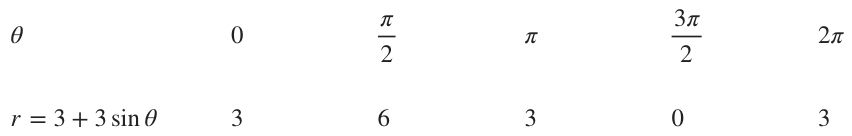 Table of points for a cardioid