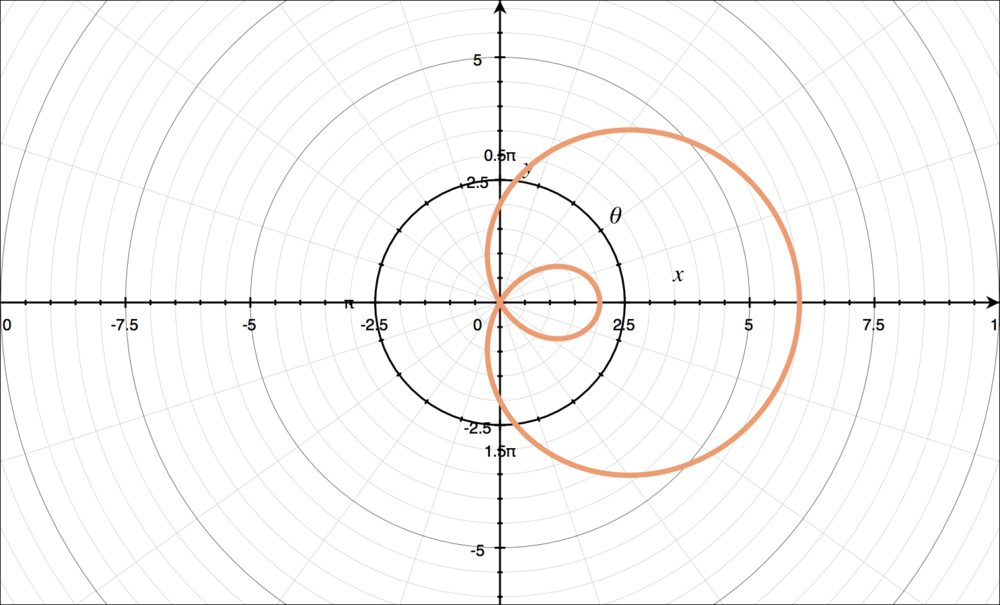 Graph of a limacon