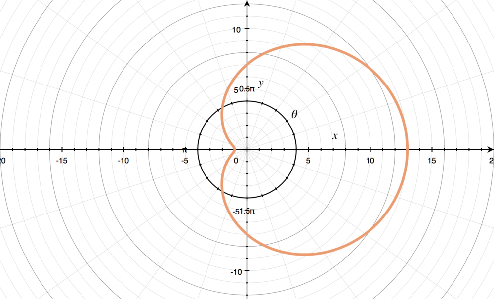 Graph of a limacon without an inner loop