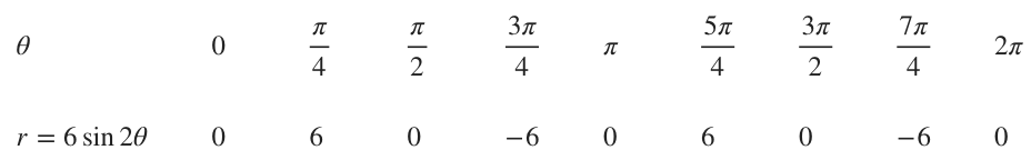 Table of points for a rose