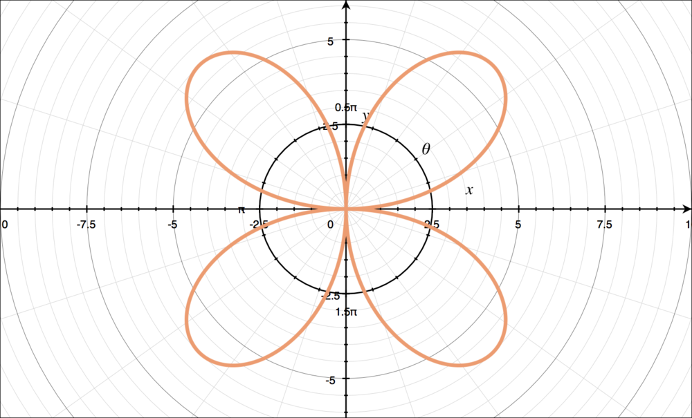 Graph of a rose
