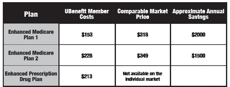 ubenefit_member_savings_chart.png