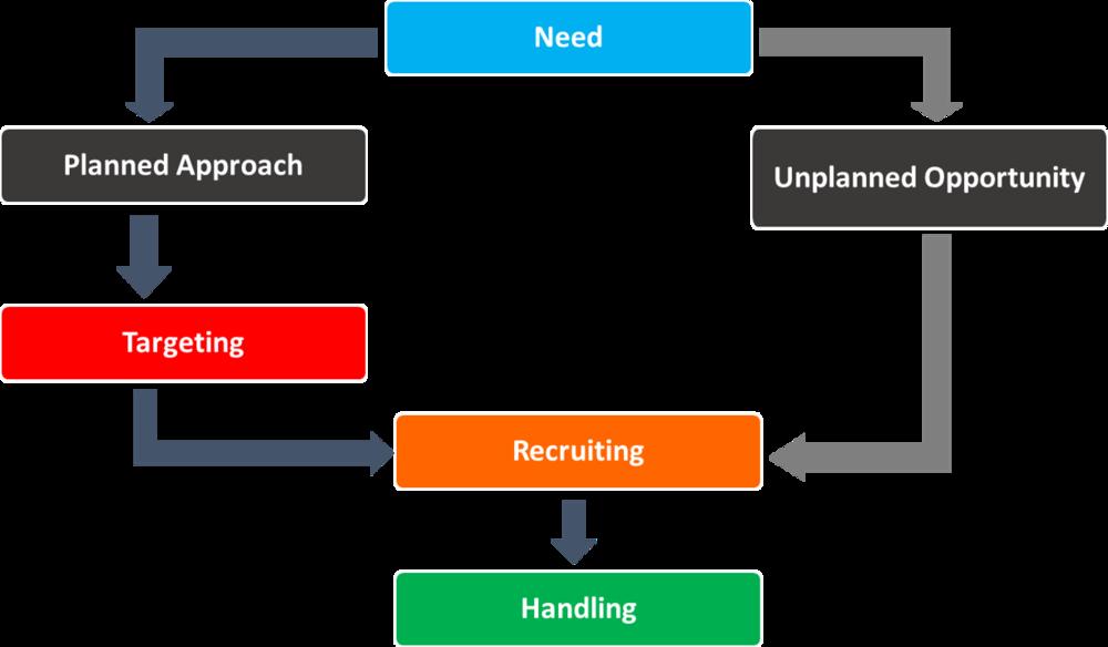 The Human Source Management Framework  ©