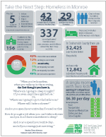 One page on current homeless statistics for our own community here in Monroe.