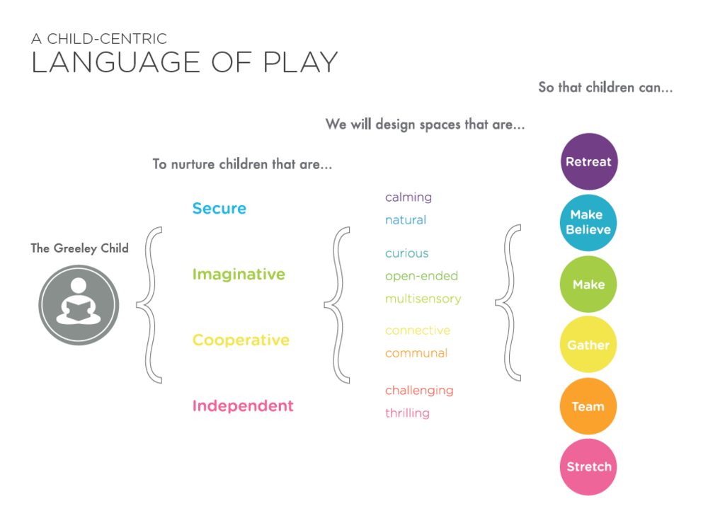 This graphic, developed by teammates Sarah Malin & Melanie Kahl, shows how character qualities become spatial qualities, and finally, verbs to inform the playground program.