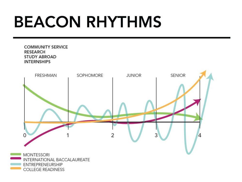 Rhythms.jpg