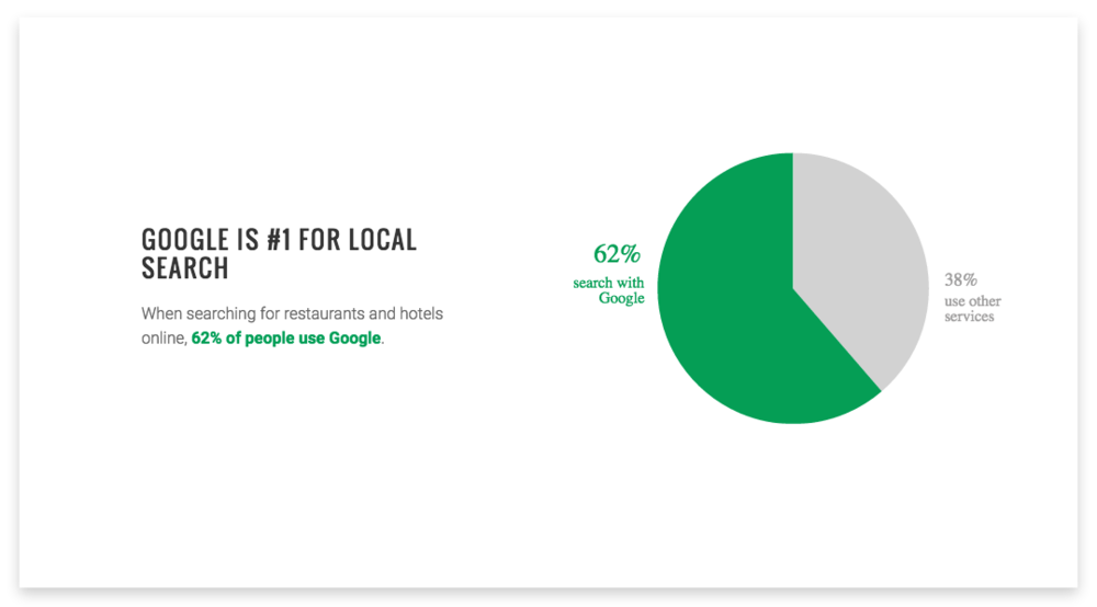 The statistics show that Google Virtual Tours increase business.