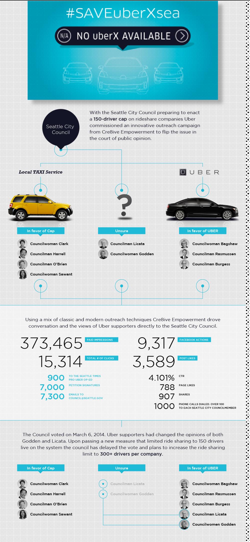 Uber Infographic