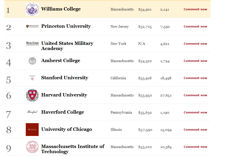 the20s: My College Is Smarter Than Your College! Those are the top 9 colleges from Forbes magazine, and they based their rankings strictly on market value, or whether or not your half-a-mil was well spent. And I should say, if your folks can afford to send you to Williams for $54K a year, then it probably doesn't matter all that much where you go to college. You'll be fine. -DM [Michael Mendelson] I'll take 32. Could be way worse.