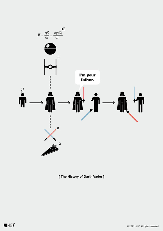 Pictogram History Poster: The History of Darth Vader. If only everything could be this simple.