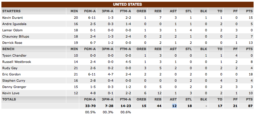 12 assists on 33 baskets? Not good for Team USA (although better than their shooting percentage).