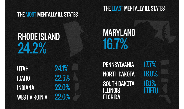 "thedailyfeed: 44.5 million adults experienced mental illness in the past year — that's nearly 20% of the adult population in the United States. Rhode Island scored the worst, with 24.2% of people experiencing mental health problems, while Maryland, with 16.7%, was the healthiest state. But the results aren't so clear-cut: Experts in states with higher-than-average mental health problems aren't surprised by the data. But they speculated that decreased stigma has led to the incorrect appearance of a burgeoning crisis. More patients are being diagnosed than ever before, whereas numbers actually have remained relatively static, they said. ""We have been seeing high incidence for a long time,"" said Vivian Weisman, executive director of the Mental Health Association of Rhode Island. ""And there has been a lot of effort to have mental illness seen for the chronic illness it is."" Diagnoses might very well be on the rise, but federal officials warn that treatment is not: Only 37.9 percent of those adults who suffered from a mental health problem received any care. Proud?"