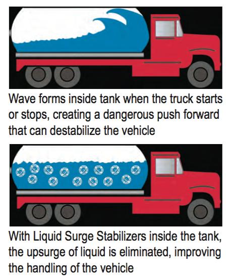 liquid-surge-stablizer-inside-truck