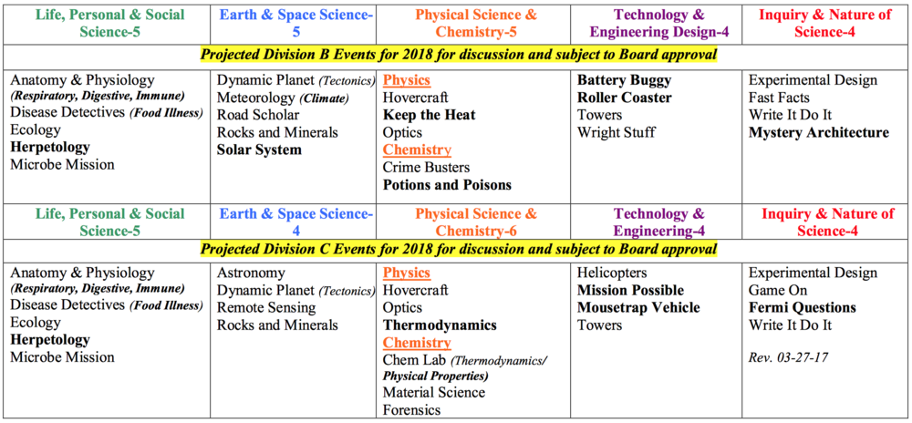 Proposed Science Olympiad Events by Division and by Category. Subject to change.