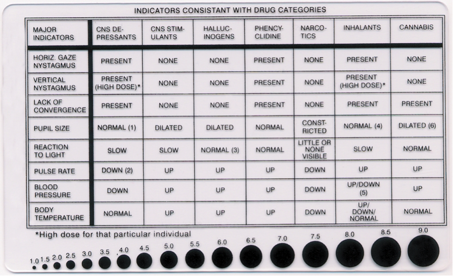 ToxicologyScience MCL – Drug Classification Chart