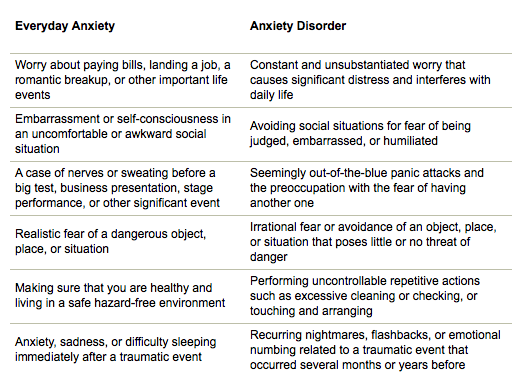 what is anxiety disorder pdf
