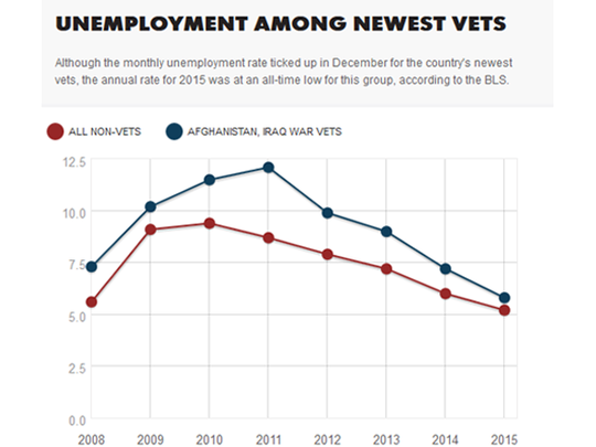 The unemployment rate for Afghanistan and Iraq war vets in 2015 was 5.8 percent. (Photo: K. Chamberlain)
