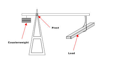 The load in our case is the cantilevered weight of the gate and the counterweight is the weight we embed in the back edge of the gate that is always supported and never cantilevered.