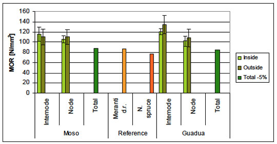 Modulus of rupture (MOR) of bamboo and timber - inside and outside are average values; total is a 5% - quantile value (total of the average of all specimens)