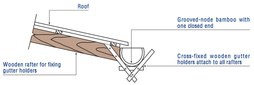 2. Fix the bamboo gutter to a wooden roof structure using cross-fixed wooden gutter holders.