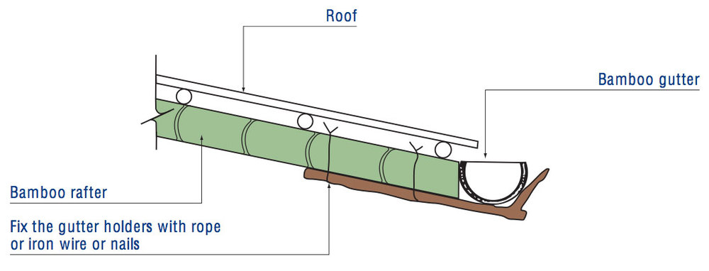 5b. Fix the tree twig gutter holders to the roof structure with rope, iron wire or nails.