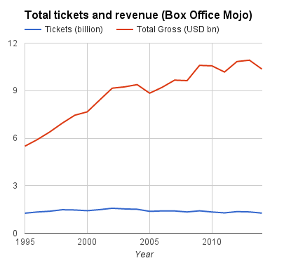 From Box Office Mojo