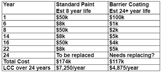 LCC is better than Initial Cost in evaluation that relative cost of a coating. Costs above are current day costs. No allowance is made for downtime or lost manufacturing time when coatings replaced