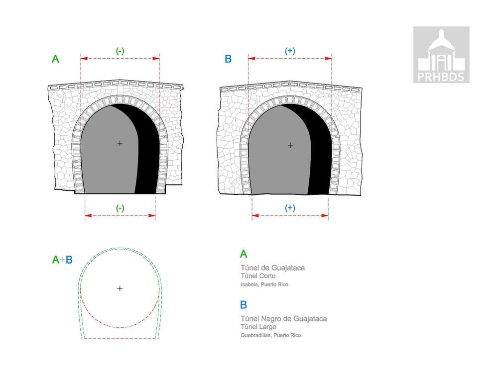 Túneles de Isabela y Quebradillas: Comparación de Alzados