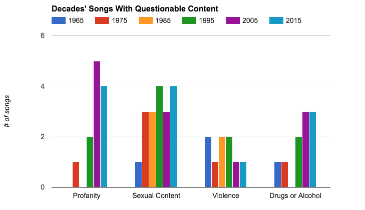 an analysis of the lyrical violence in the music Heavy metal lyrics are the words used in songs by heavy metal artists given that  there are  deena weinstein has proposed one way to analyze metal song  themes is loosely grouping them into two categories: the  the lyrical themes of  death metal may invoke slasher film-stylized violence, religion (sometimes  satanism),.