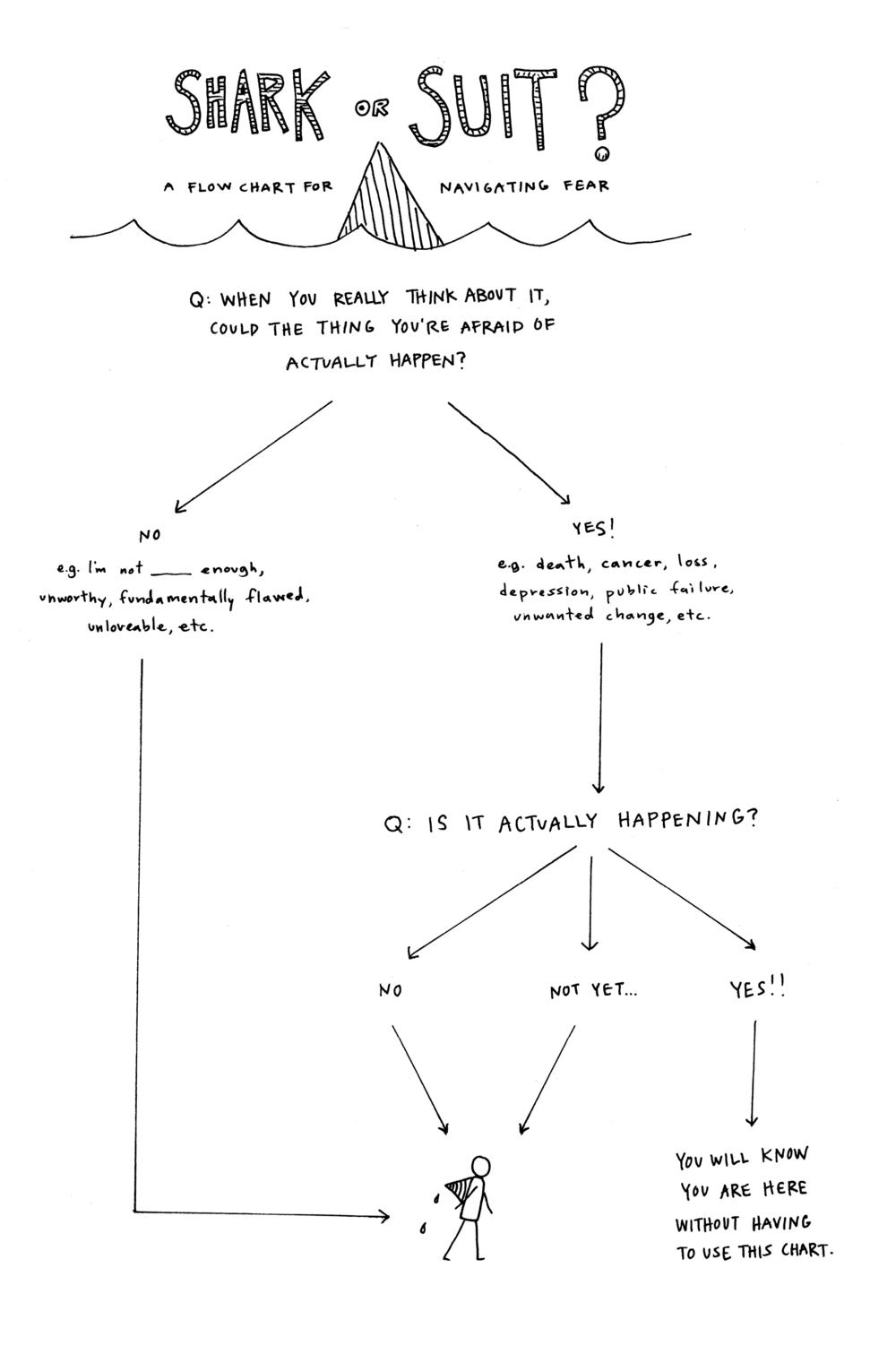Diagram Of Fear Not Lossing Wiring Farmall A Carburetor Flow Chart For Navigating I Am Beck Tench Rh Becktench Com Fermentation