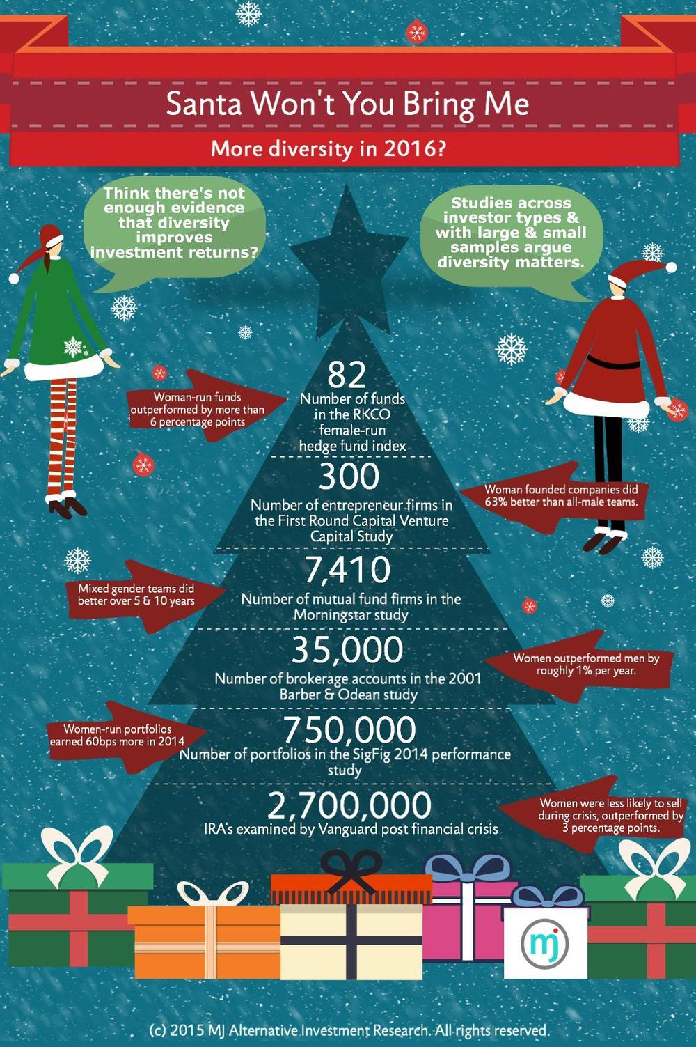 Dear Santa    — MJ Alternative Investment Research
