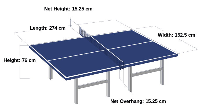 Dimensions of a standard table.
