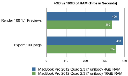 chart 4gb vs 16 gb ram lightroom 4