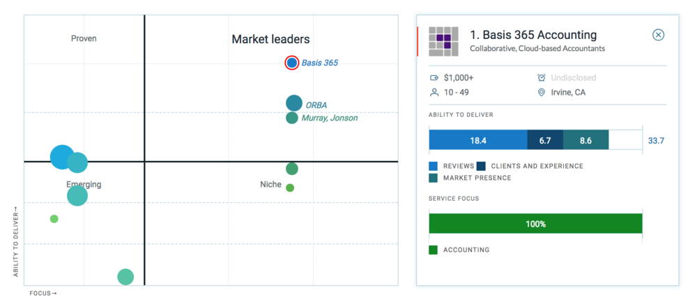Basis 365 Leader Profile.png