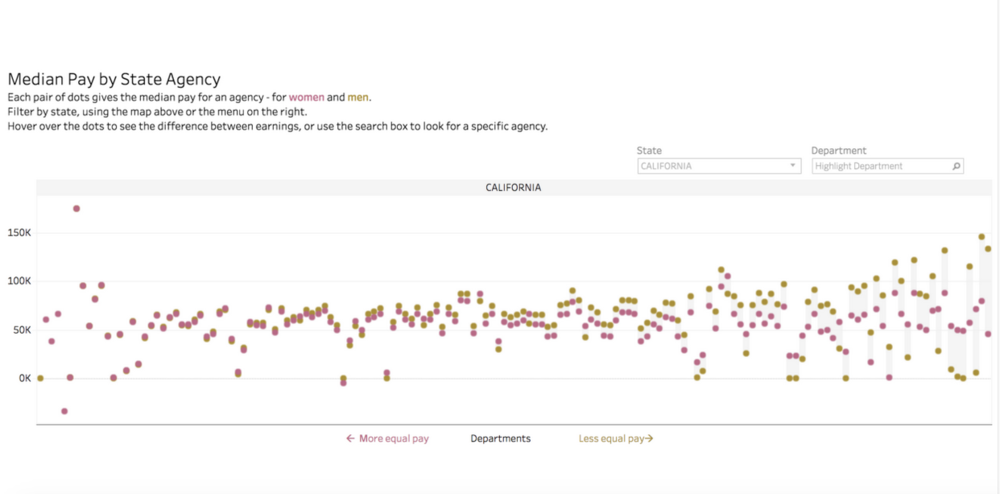 Click here to open the interactive visualization and play with the data.