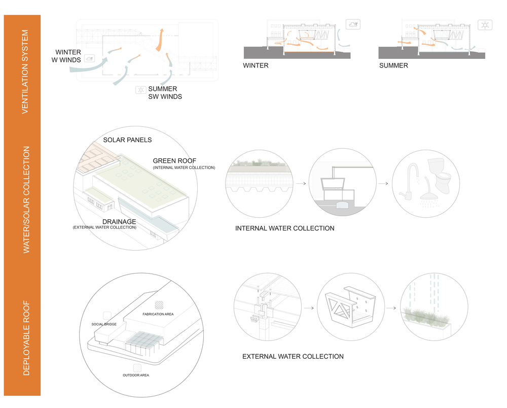 Diagram showing the sustainable ideas achieved through the building in terms of internal water collection, external water collection and ventilating the building
