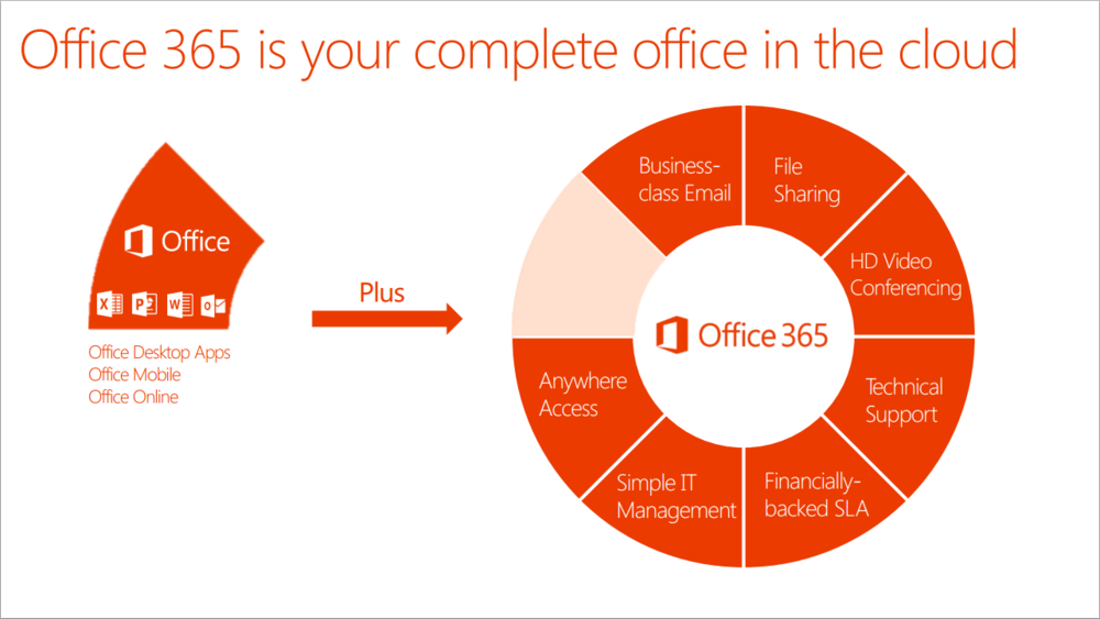 Sharepoint online consulting services blue margin - Is sharepoint included in office 365 ...