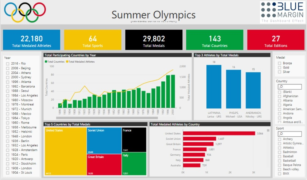 Blueprint data blog power bi if youre like us youre sad to see it go the only truly global event in existence yes the summer olympics are over from synchronized swimming to malvernweather Gallery