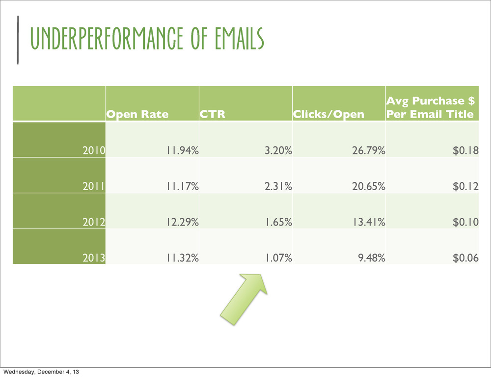 Client: CWD Kids. Data analysis supports the hypothesis that emails are not performing despite sending out more.