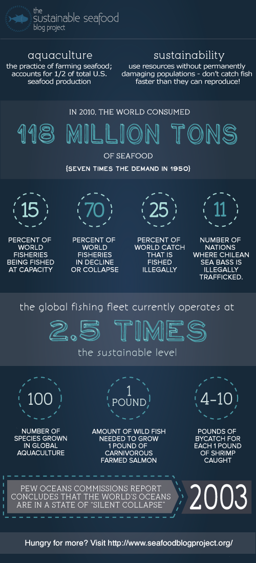 sustainableseafoodinfo