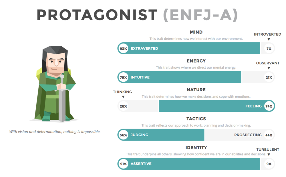 My results from the Myers-Briggs Type Indicator based test at 16personalities.com. Notice this test adds the category Assertive/Turbulent to the line-up. On another note,  when I first took the test as a 17 year old freshman at the United States Air Force Academy, I remember falling into the category of ESTJ. Since that time I've shifted quite a bit. I feel it too in the way I see the world (and myself) compared to when I was a young cadet.