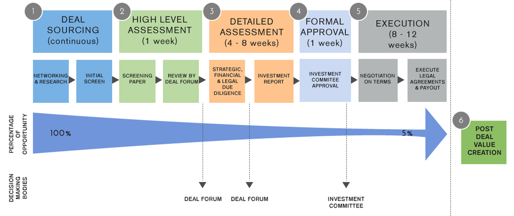 create investment criteria for mr johnson that will outl Answer to assignment create investment criteria for mr johnson that will outline what his company will be willing to evaluate for investing the criteria will.