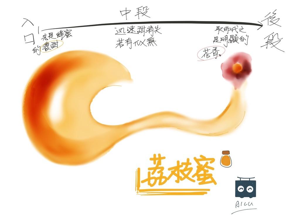 荔枝蜜風味圖 - 有別龍眼甜膩,荔枝蜜如花香,在口中綻放。