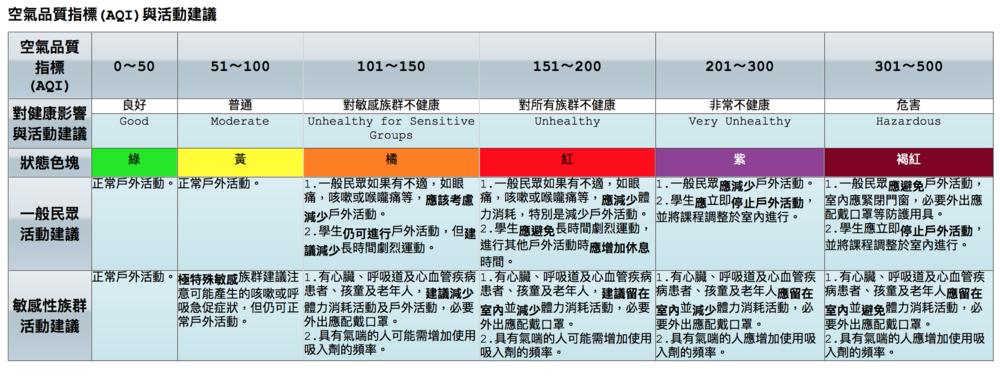 資料來源|行政院環保署空氣品質監測網